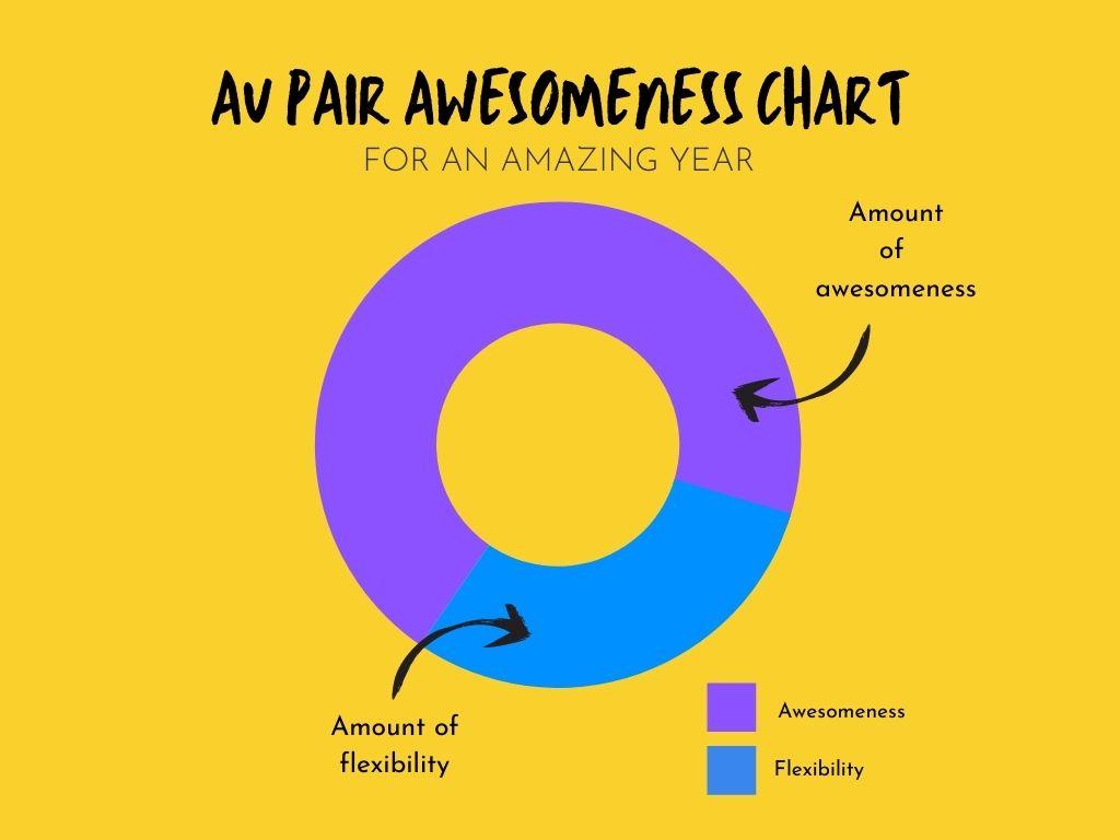 au pair awesomeness chart